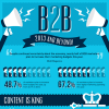 B2B Marketing Trends 2013 Online-Marketing