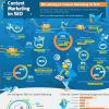 Infografik Bedeutung von Content Marketing im SEO
