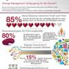 Digital Business Digitalisierung Infografik