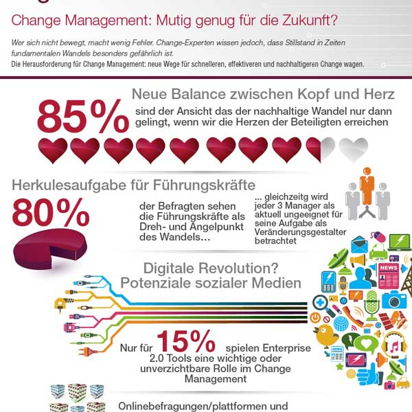 Digital Business Digitalisierung Infografik