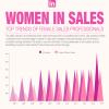 Frauen im Vertrieb Studie Infografik