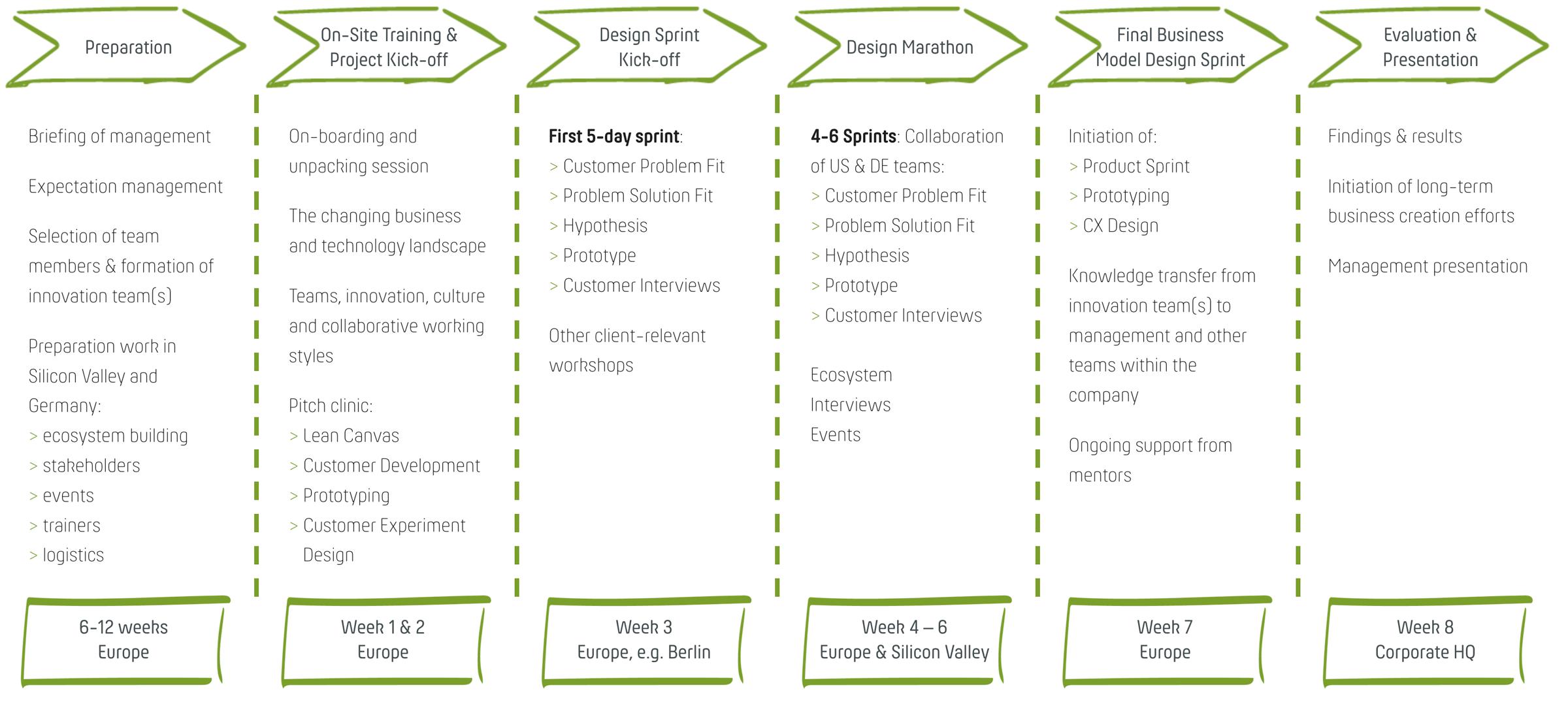 Ablauf und Inhalte des Innovationsprogrammes für Unternehmen