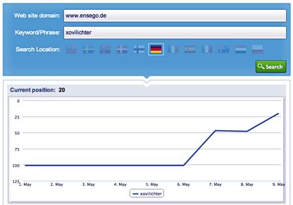 Ranking Xovilichter 8.5.2014