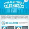 Vertriebserfolg 5 Schritte Infografik